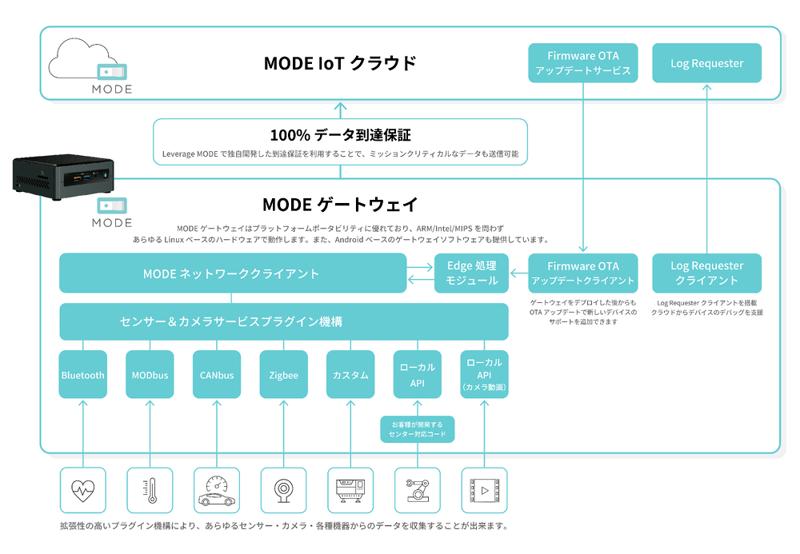 MODE_ProductPage_GatewaySoftware_v4_1