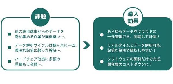 課題と導入効果のイメージ図