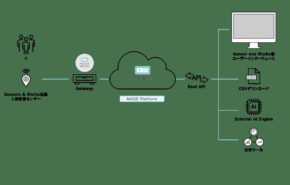 人流可視化サービスの仕組みイメージ